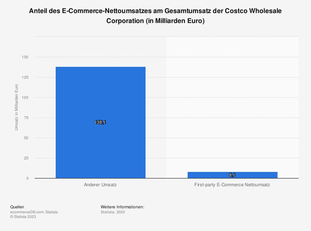 Statistik: Anteil des E-Commerce-Nettoumsatzes am Gesamtumsatz der Costco Wholesale Corporation (in Milliarden Euro) | Statista