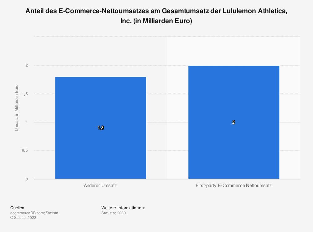 Statistik: Anteil des E-Commerce-Nettoumsatzes am Gesamtumsatz der Lululemon Athletica, Inc. (in Milliarden Euro) | Statista