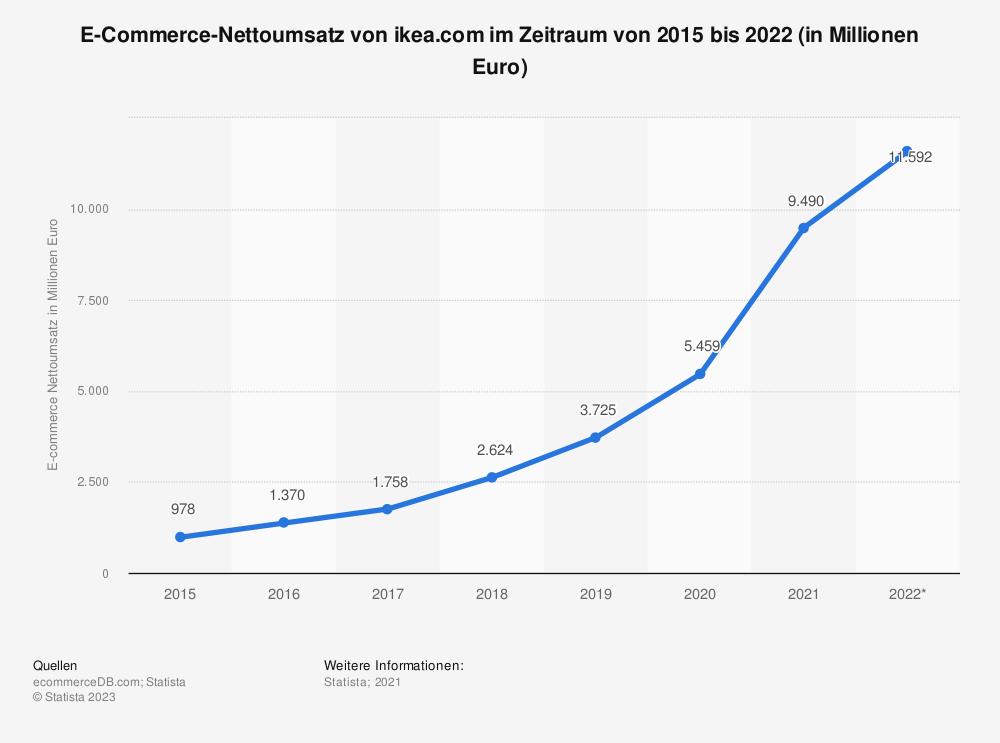 Statistik: E-Commerce-Nettoumsatz von ikea.com im Zeitraum von 2015 bis 2022 (in Millionen Euro) | Statista