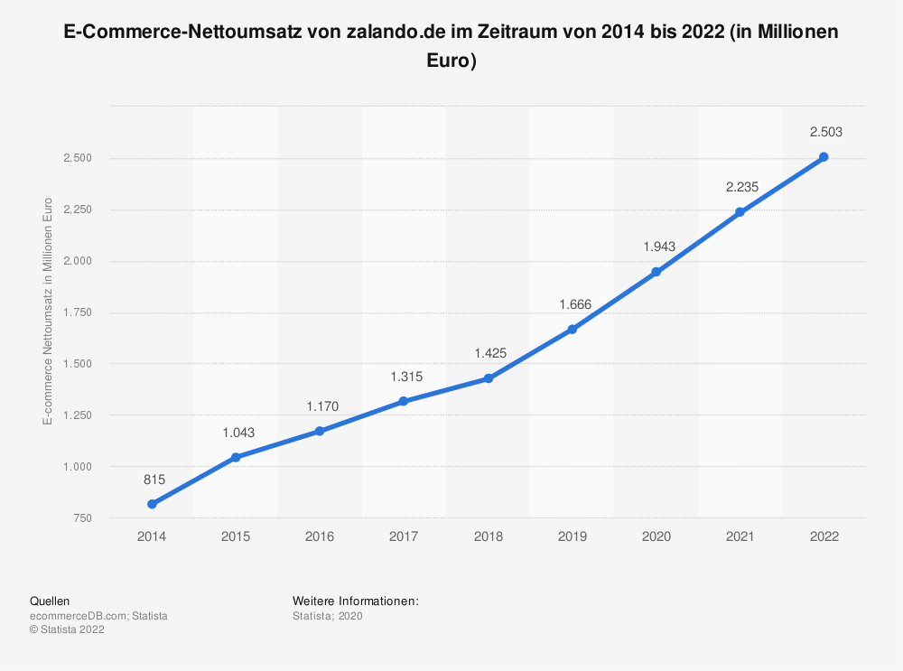 Statistik: E-Commerce-Nettoumsatz von zalando.de im Zeitraum von 2014 bis 2021 (in Millionen Euro) | Statista