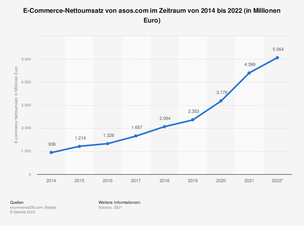 Statistik: E-Commerce-Nettoumsatz von asos.com im Zeitraum von 2014 bis 2022 (in Millionen Euro) | Statista