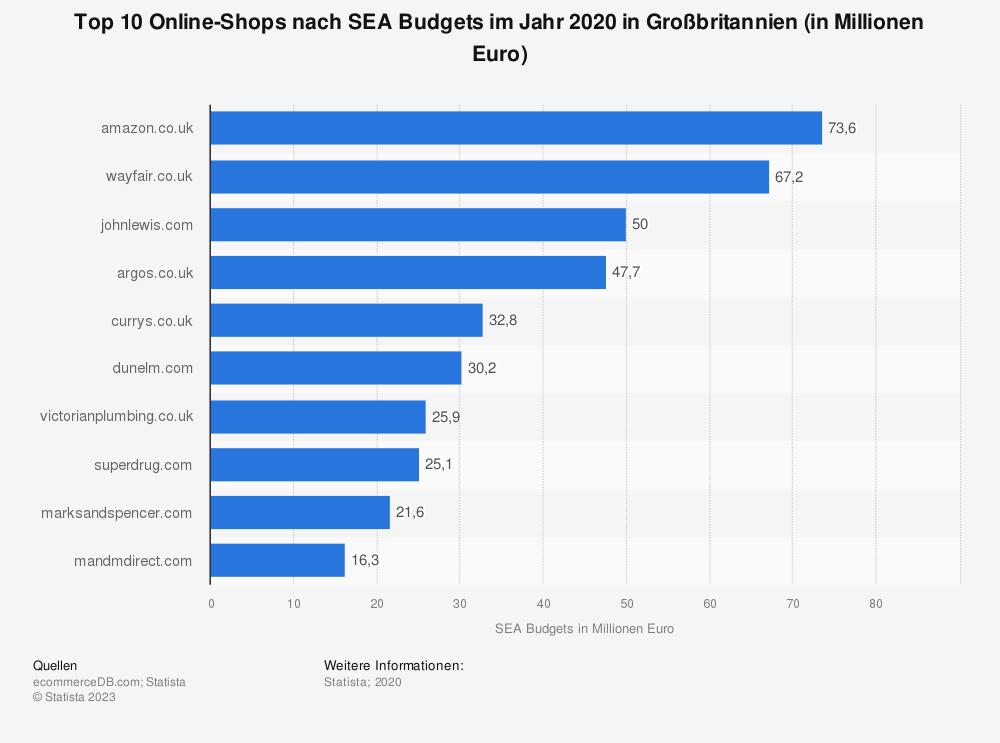 Statistik: Top 10 Online-Shops nach SEA Budgets im Jahr 2020 in Großbritannien (in Millionen Euro) | Statista