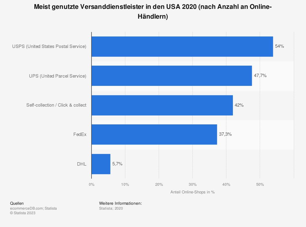 Statistik: Meist genutzte Versanddienstleister in den USA 2020 (nach Anzahl an Online-Händlern) | Statista