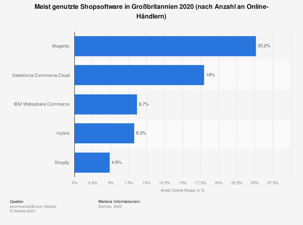 Statistik: Meist genutzte Shopsoftware in Großbritannien 2020 (nach Anzahl an Online-Händlern) | Statista