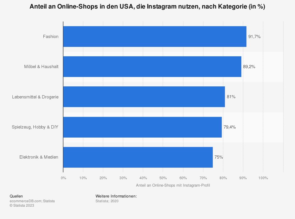 Statistik: Anteil an Online-Shops in den USA, die Instagram nutzen, nach Kategorie (in %)   Statista