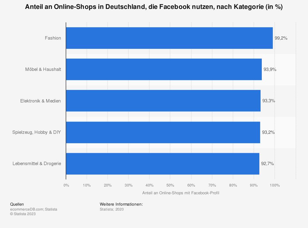 Statistik: Anteil an Online-Shops in Deutschland, die Facebook nutzen, nach Kategorie (in %)   Statista