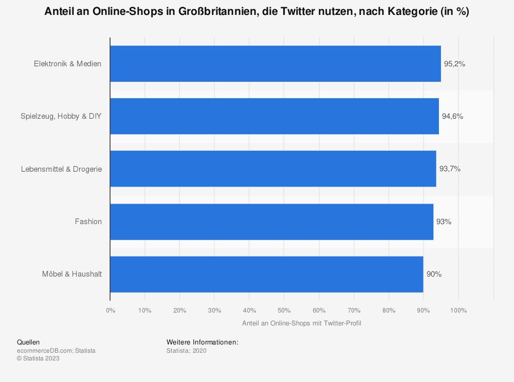 Statistik: Anteil an Online-Shops in Großbritannien, die Twitter nutzen, nach Kategorie (in %)   Statista