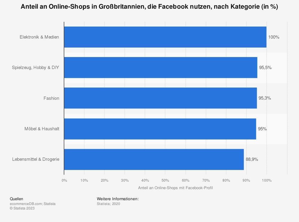 Statistik: Anteil an Online-Shops in Großbritannien, die Facebook nutzen, nach Kategorie (in %) | Statista