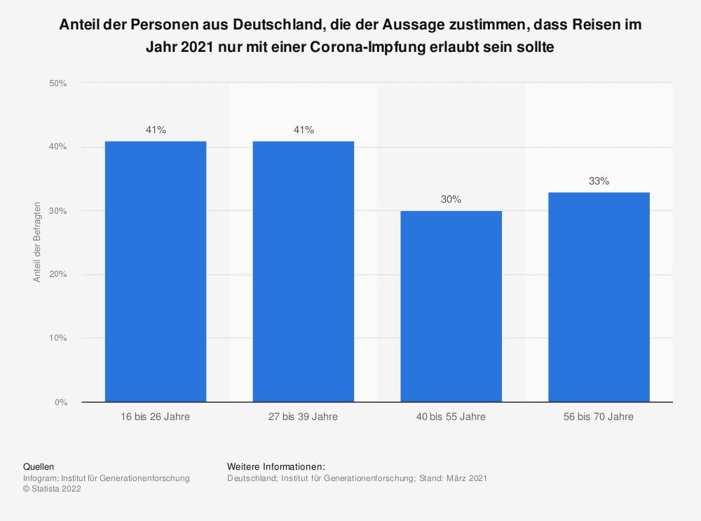 Statistik: Anteil der Personen aus Deutschland, die der Aussage zustimmen, dass Reisen im Jahr 2021 nur mit einer Corona-Impfung erlaubt sein sollte   Statista