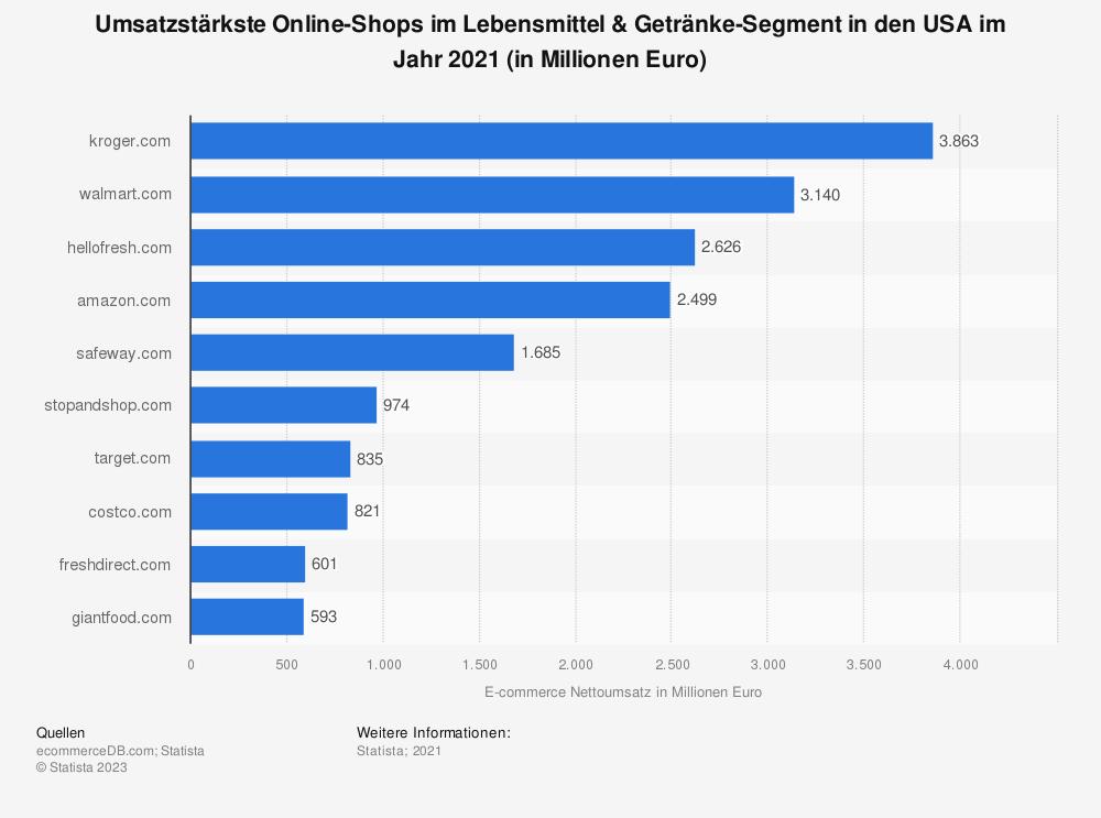 Statistik: Umsatzstärkste Online-Shops im Lebensmittel & Getränke-Segment in den USA im Jahr 2019 (in Millionen Euro)   Statista