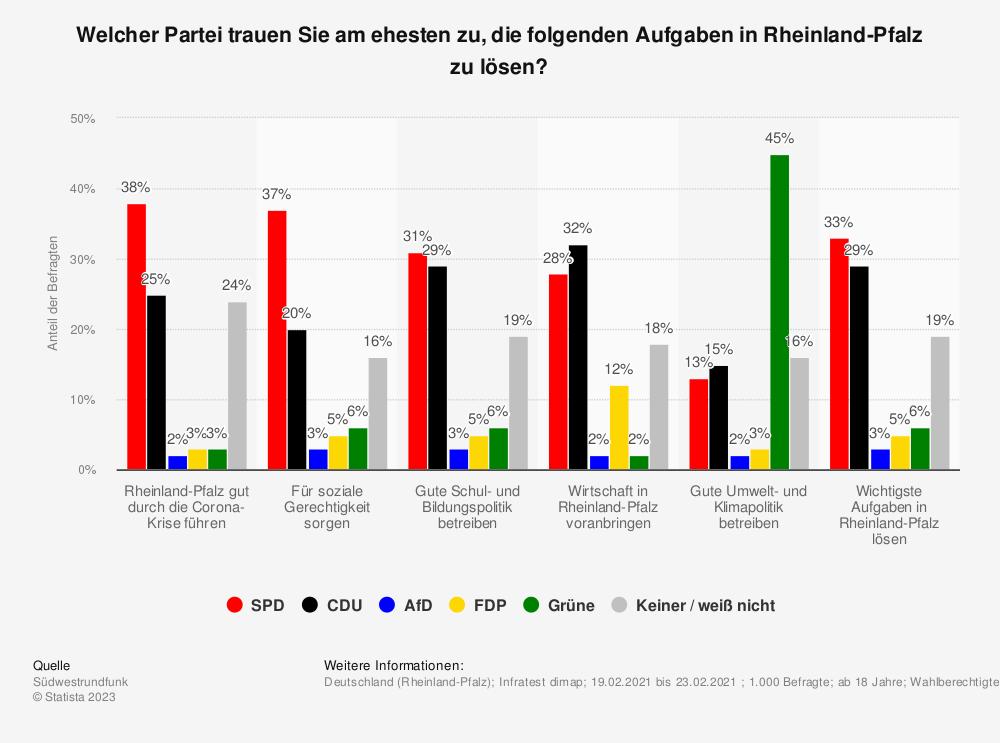 Statistik: Welcher Partei trauen Sie am ehesten zu, die folgenden Aufgaben in Rheinland-Pfalz zu lösen?  | Statista