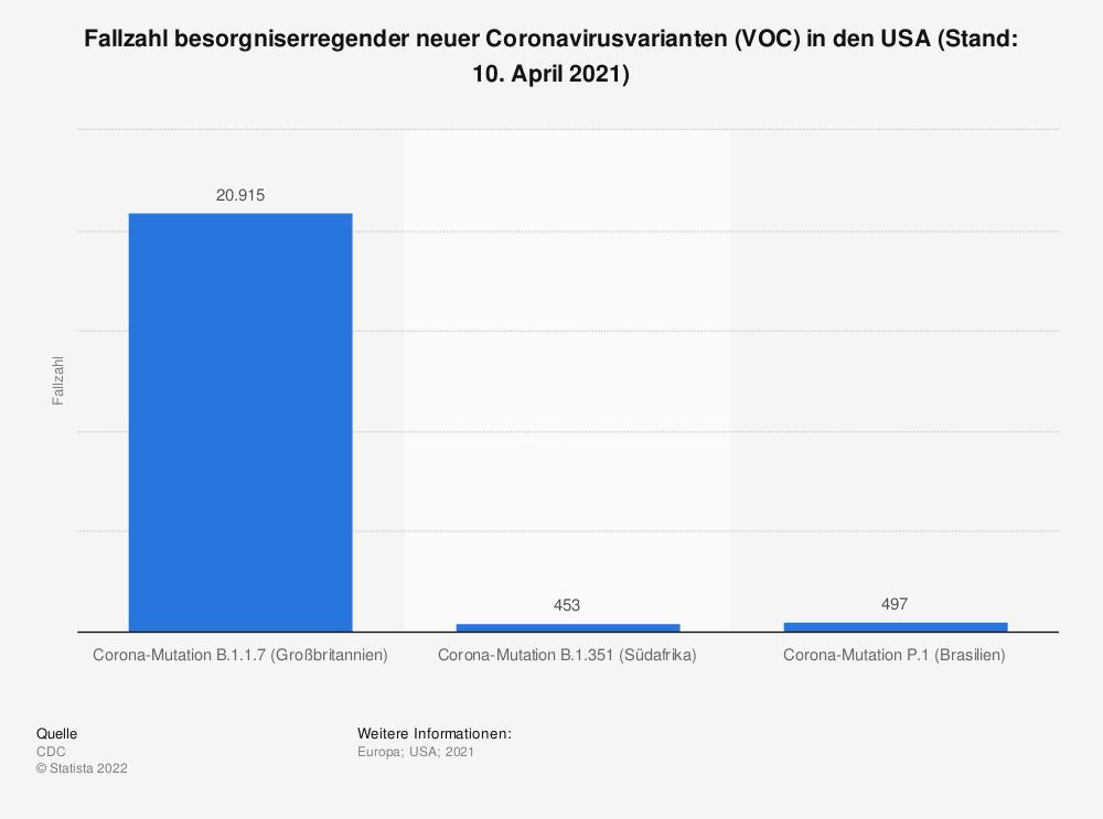Statistik: Fallzahl besorgniserregender neuer Coronavirusvarianten (VOC) in den USA (Stand: 10. April 2021) | Statista