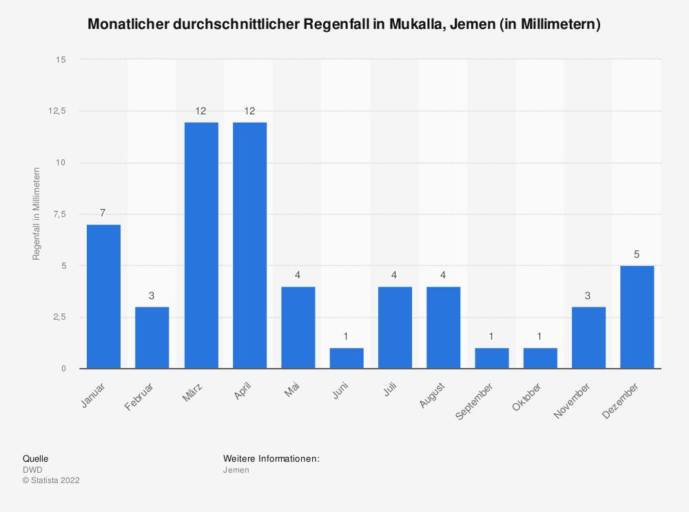 Statistik: Monatlicher durchschnittlicher Regenfall in Mukalla, Jemen (in Millimetern)   Statista