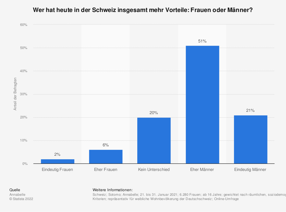 Statistik: Wer hat heute in der Schweiz insgesamt mehr Vorteile: Frauen oder Männer? | Statista