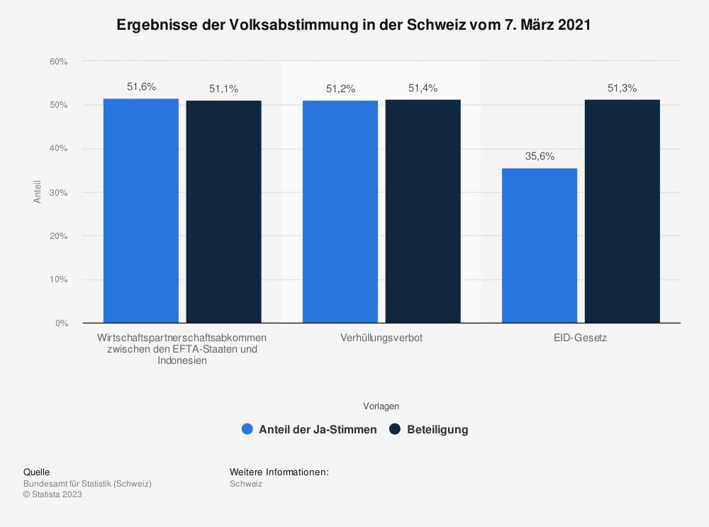 Statistik: Ergebnisse der Volksabstimmung in der Schweiz vom 7. März 2021 | Statista