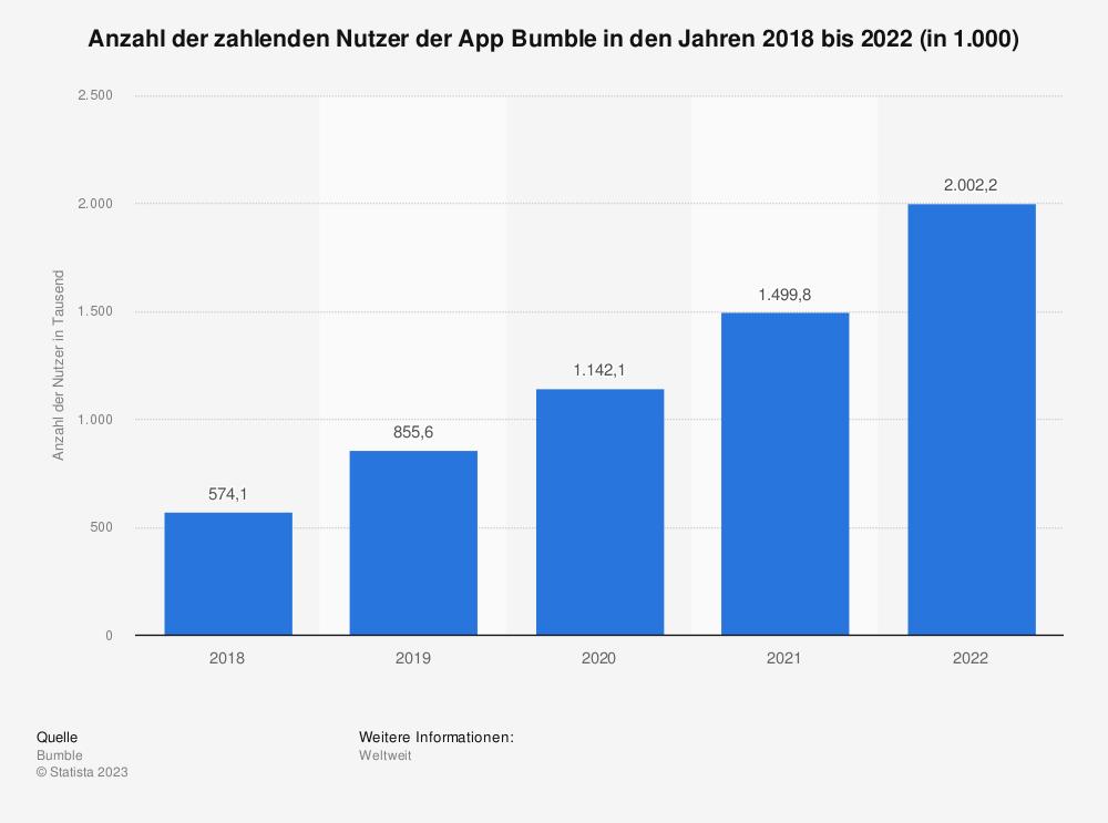 Statistik: Anzahl der bei Bumble registrierten Nutzer in den Jahren 2015 bis 2020 (in Millionen) | Statista