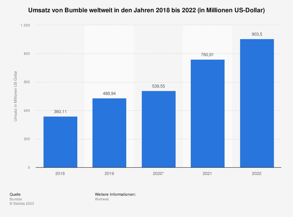 Statistik: Weltweiter Umsatz von Bumble in den Jahren 2018 bis 2020 (in Millionen US-Dollar) | Statista