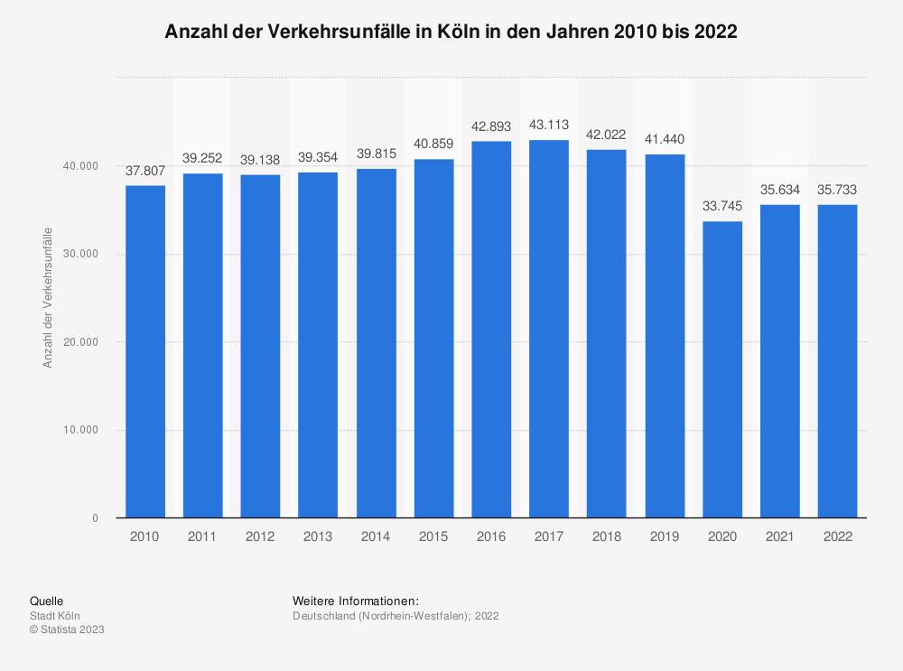 Statistik: Anzahl der Verkehrsunfälle in Köln in den Jahren 2010 bis 2018 | Statista