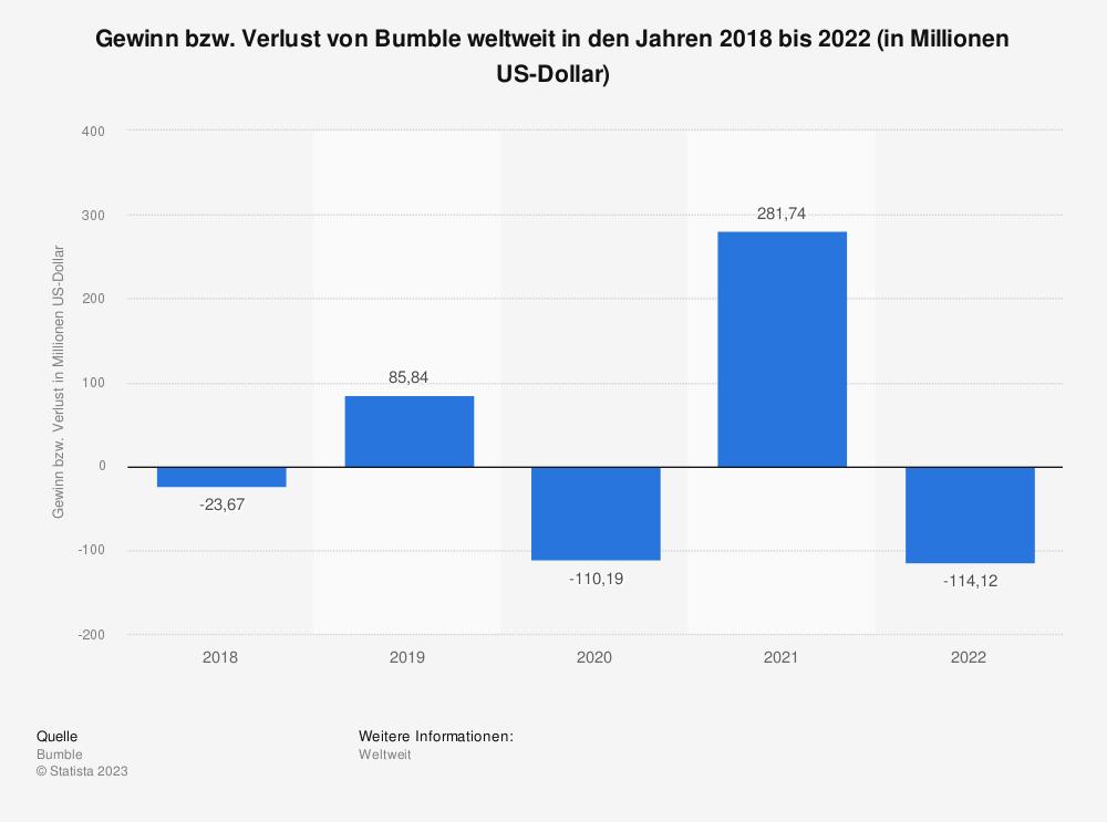 Statistik: Gewinn bzw. Verlust von Bumble weltweit in den Jahren 2018 und 2019 (in Millionen US-Dollar) | Statista