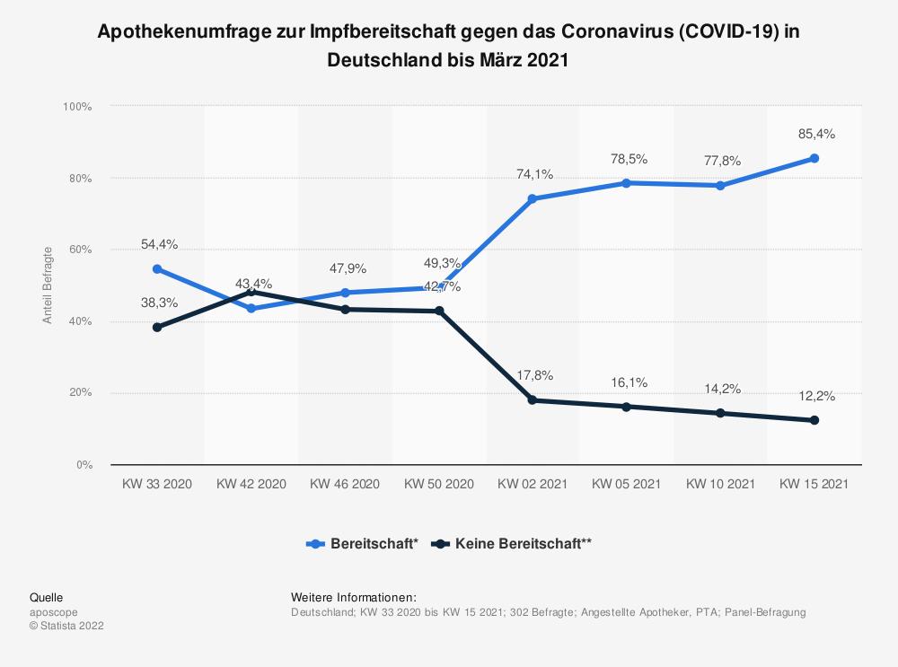 Statistik: Apothekenumfrage zur Impfbereitschaft gegen das Coronavirus (COVID-19) in Deutschland bis März 2021 | Statista
