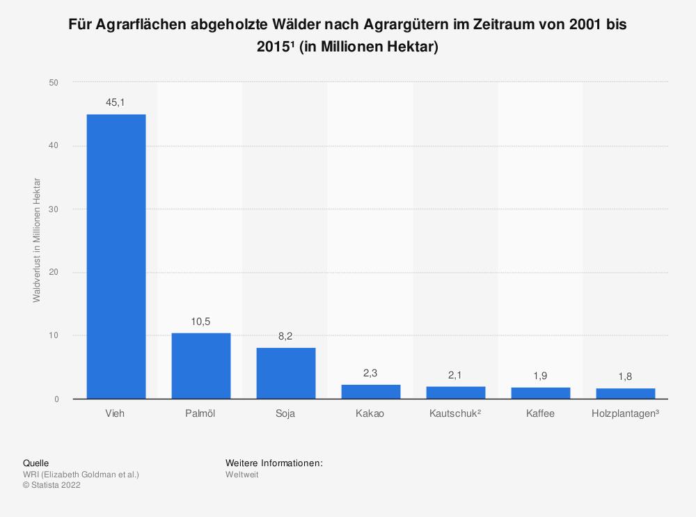 Statistik: Für Agrarflächen abgeholzte Wälder nach Agrargütern im Zeitraum von 2001 bis 2015¹ (in Millionen Hektar)   Statista