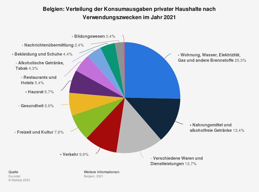 Statistik: Belgien: Verteilung der Konsumausgaben privater Haushalte nach Verwendungszwecken im Jahr 2019   Statista