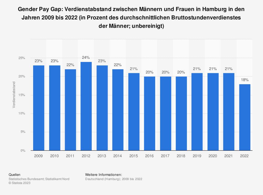 Statistik: Gender Pay Gap: Verdienstabstand zwischen Männern und Frauen in Hamburg in den Jahren 2009 bis 2020 (in Prozent des durchschnittlichen Bruttostundenverdienstes der Männer; unbereinigt)   Statista