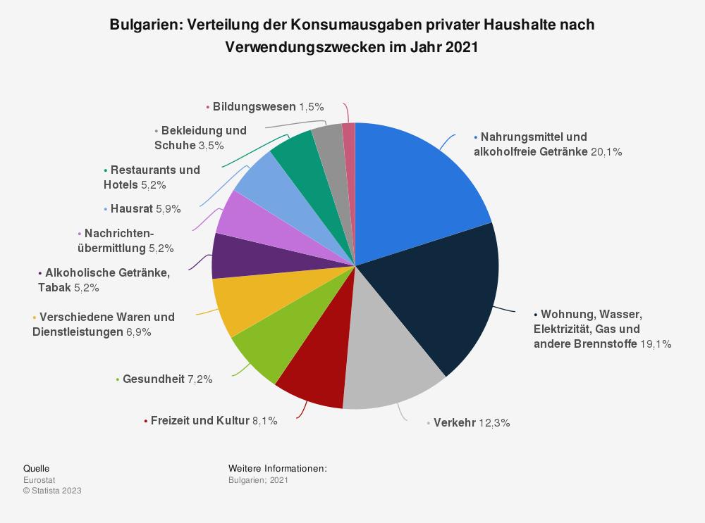 Statistik: Bulgarien: Verteilung der Konsumausgaben privater Haushalte nach Verwendungszwecken im Jahr 2019   Statista