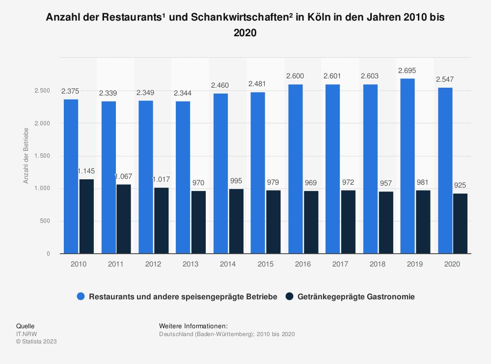 Statistik: Anzahl der Restaurants¹ und Schankwirtschaften² in Köln in den Jahren 2008 bis 2018 | Statista