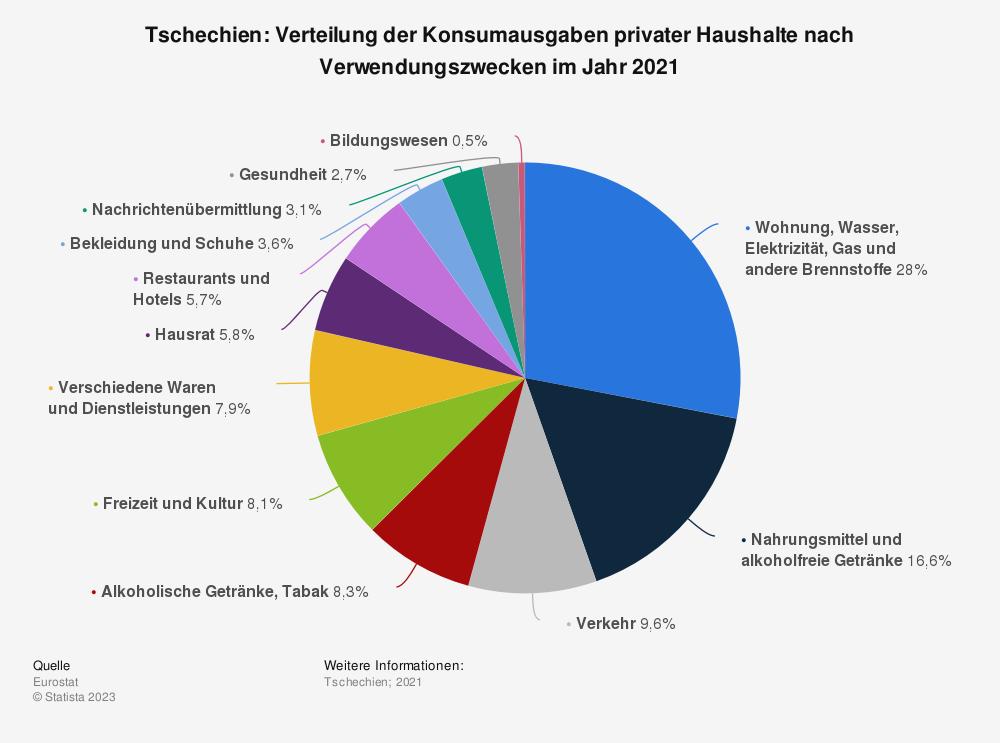Statistik: Tschechien: Verteilung der Konsumausgaben privater Haushalte nach Verwendungszwecken im Jahr 2019 | Statista