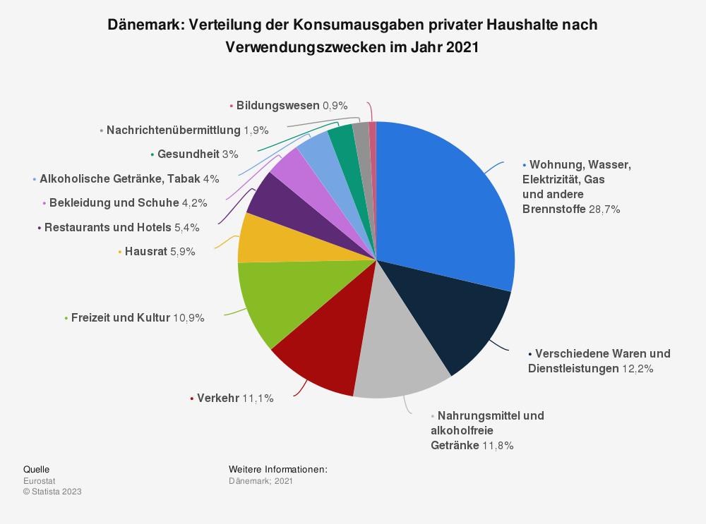 Statistik: Dänemark: Verteilung der Konsumausgaben privater Haushalte nach Verwendungszwecken im Jahr 2019   Statista