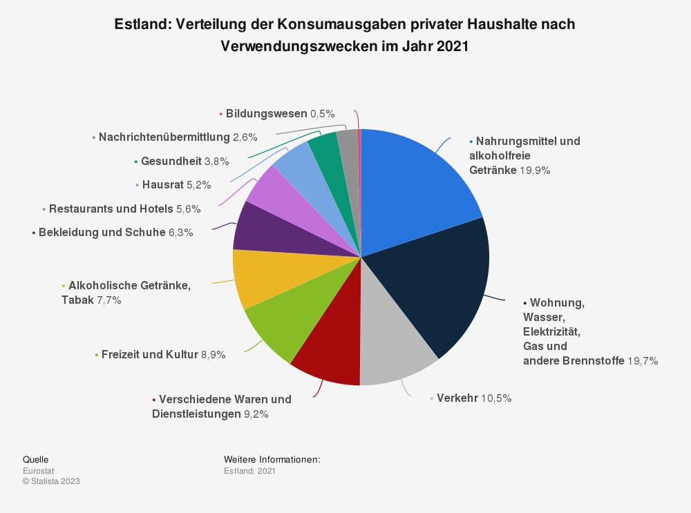 Statistik: Estland: Verteilung der Konsumausgaben privater Haushalte nach Verwendungszwecken im Jahr 2019 | Statista