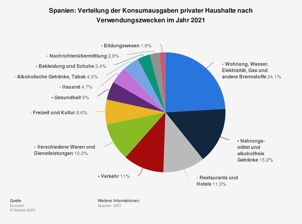 Statistik: Spanien: Verteilung der Konsumausgaben privater Haushalte nach Verwendungszwecken im Jahr 2019   Statista