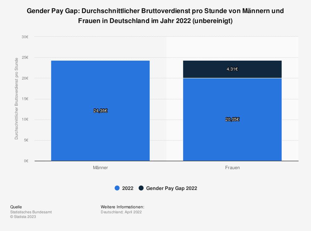 Statistik: Gender Pay Gap: Durchschnittlicher Bruttoverdienst pro Stunde von Männern und Frauen in Deutschland im Jahr 2020 (unbereinigt) | Statista