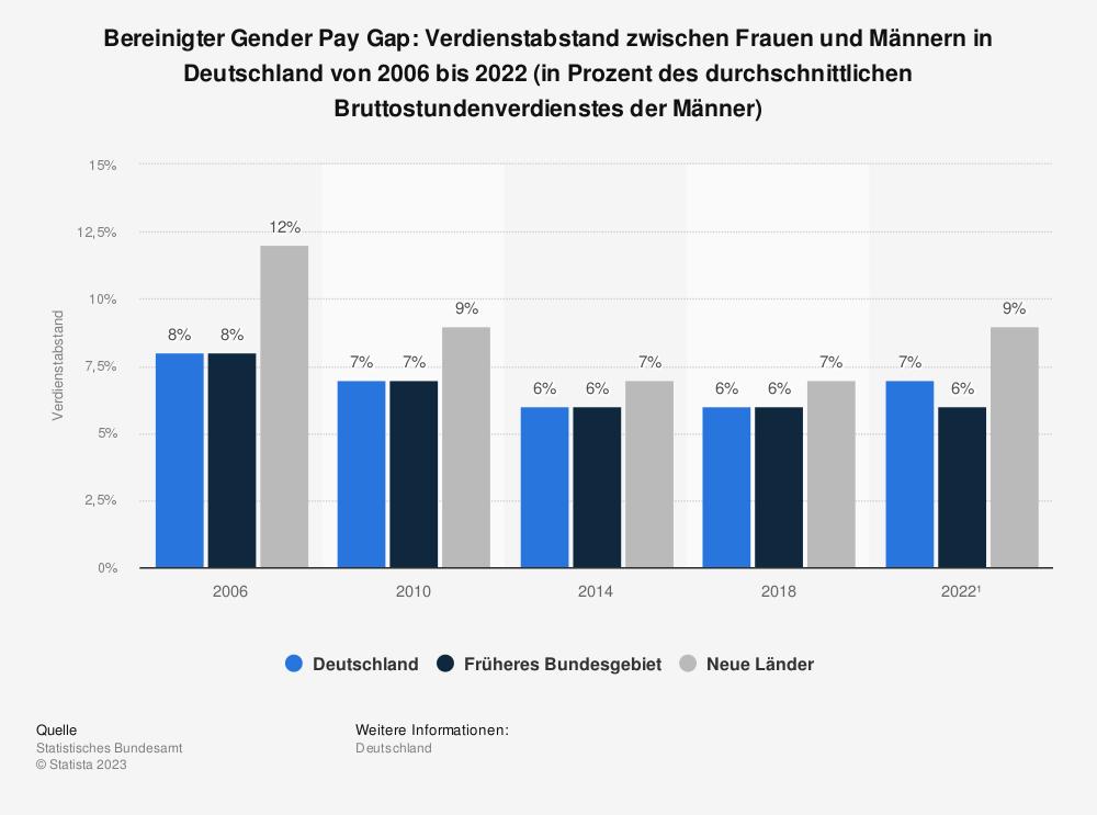 Statistik: Bereinigter Gender Pay Gap: Verdienstabstand zwischen Frauen und Männern in Deutschland von 2006 bis 2018 (in Prozent des durchschnittlichen Bruttostundenverdienstes der Männer)    Statista