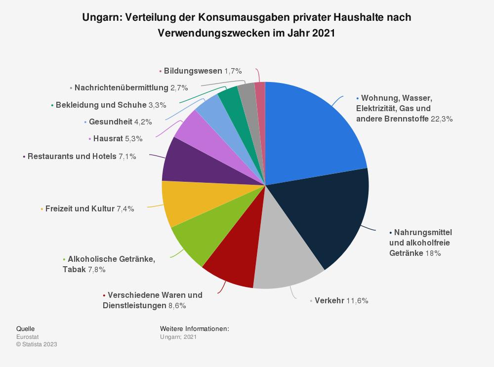Statistik: Ungarn: Verteilung der Konsumausgaben privater Haushalte nach Verwendungszwecken im Jahr 2019¹   Statista