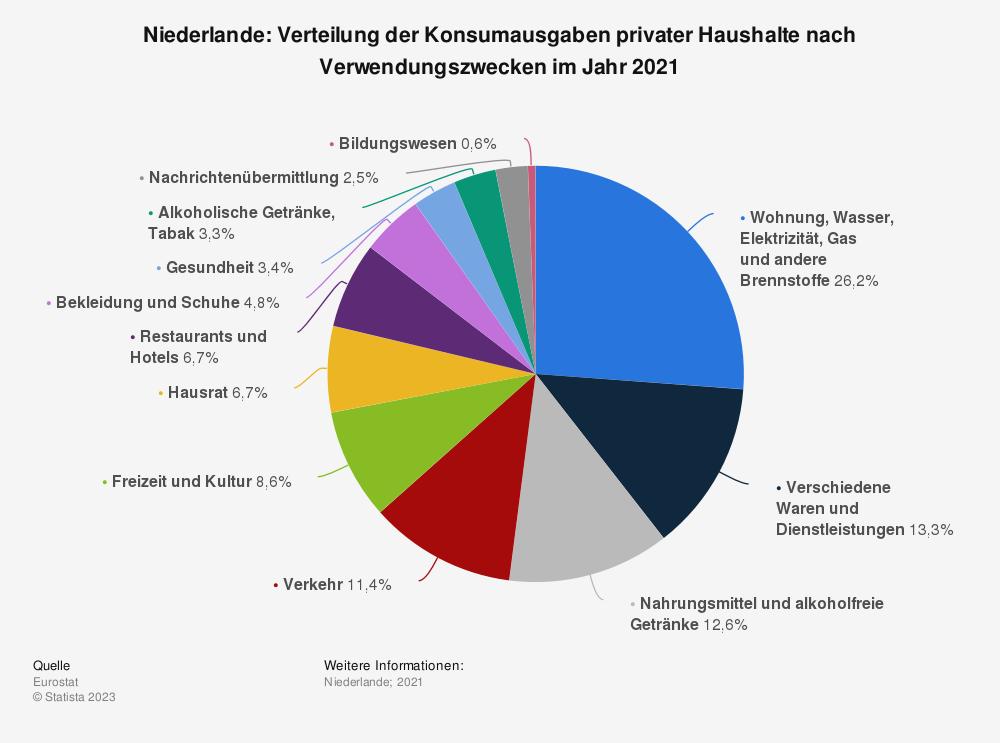 Statistik: Niederlande: Verteilung der Konsumausgaben privater Haushalte nach Verwendungszwecken im Jahr 2019¹ | Statista
