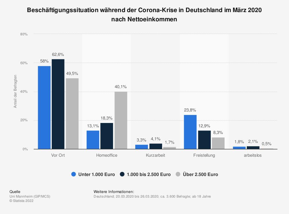 Statistik: Beschäftigungssituation während der Corona-Krise in Deutschland im März 2020 nach Nettoeinkommen | Statista