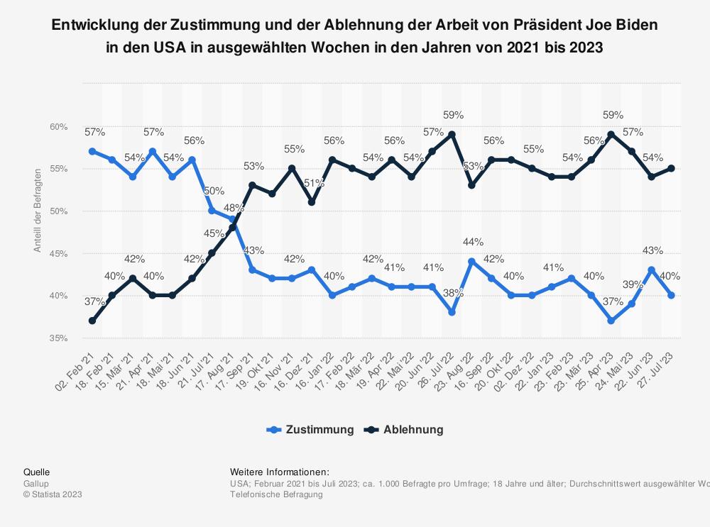 Statistik: Entwicklung der Zustimmung und der Ablehnung der Arbeit von Präsident Joe Biden in den USA in ausgewählten Wochen im Jahr 2021 | Statista