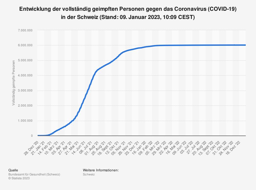 Statistik: Entwicklung der vollständig geimpften Personen gegen das Coronavirus (COVID-19) in der Schweiz (Stand: 02. Mai 2021, 23:59 CET) | Statista