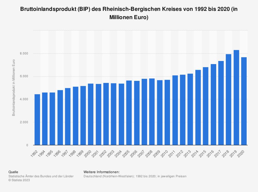 Statistik: Bruttoinlandsprodukt (BIP) des Rheinisch-Bergischen Kreises von 1992 bis 2018 (in Millionen Euro) | Statista