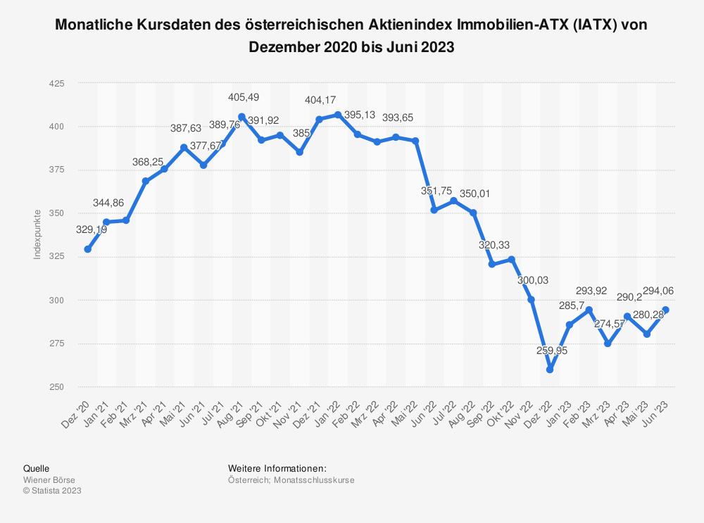 Statistik: Monatliche Kursdaten des österreichischen Aktienindex Immobilien-ATX (IATX) von Juli 2019 bis Juli 2021 | Statista