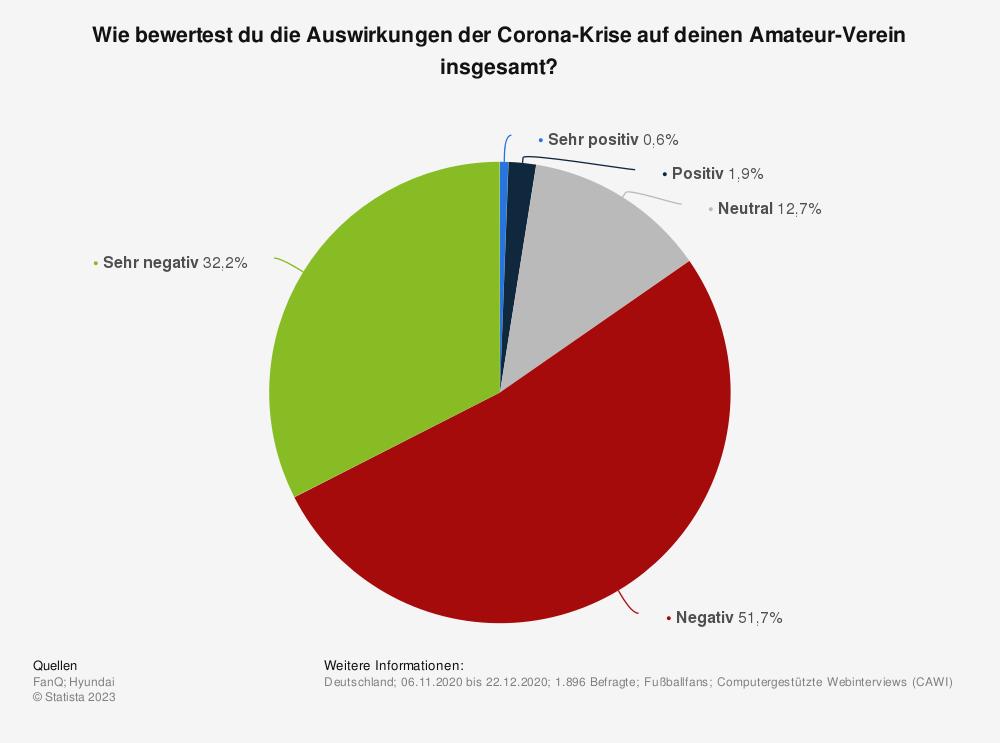 Statistik: Wie bewertest du die Auswirkungen der Corona-Krise auf deinen Amateur-Verein insgesamt? | Statista
