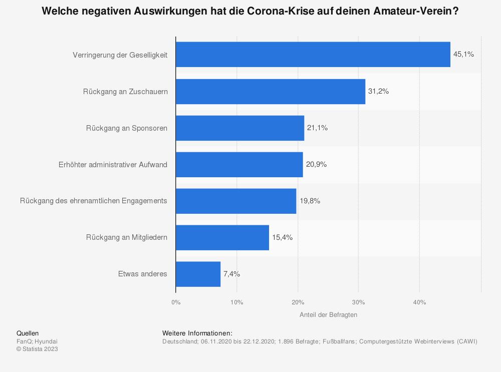 Statistik: Welche negativen Auswirkungen hat die Corona-Krise auf deinen Amateur-Verein? | Statista