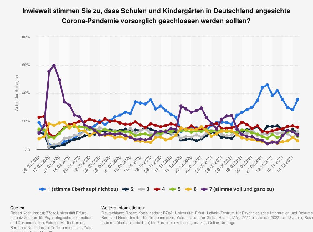Statistik: Inwieweit stimmen Sie zu, dass Schulen und Kindergärten in Deutschland angesichts Corona-Pandemie vorsorglich geschlossen werden sollten?   Statista