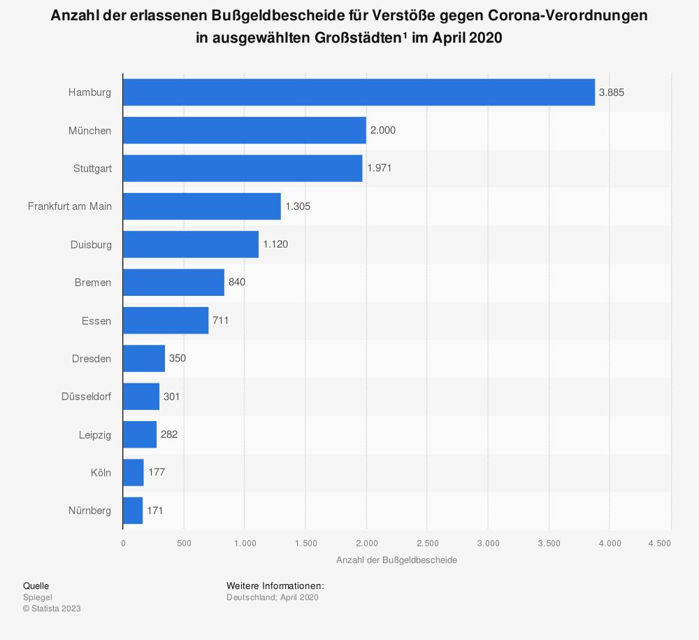 Statistik: Anzahl der erlassenen Bußgeldbescheide für Verstöße gegen Corona-Verordnungen in ausgewählten Großstädten¹ im April 2020 | Statista