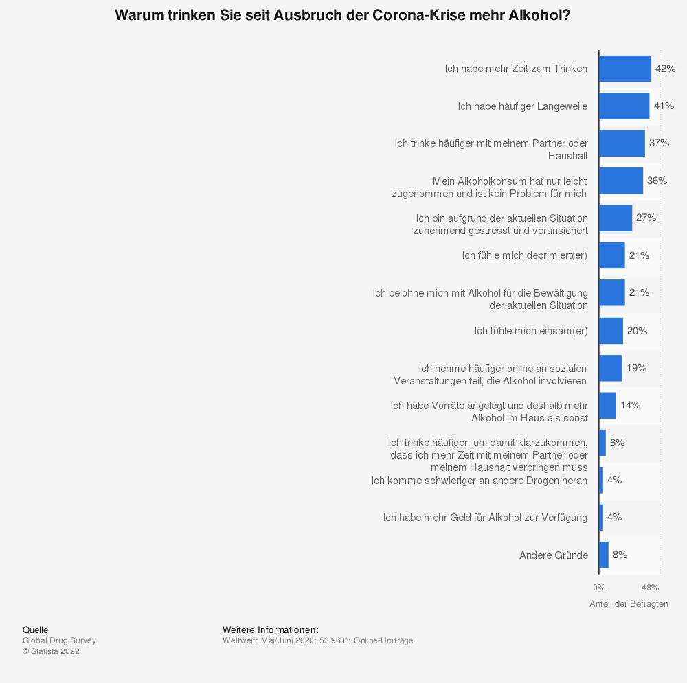 Statistik: Warum trinken Sie seit Ausbruch der Corona-Krise mehr Alkohol? | Statista