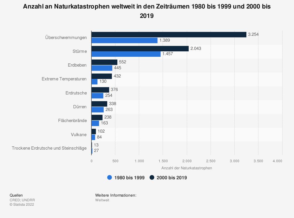 Statistik: Anzahl an Naturkatastrophen weltweit in den Zeiträumen 1980 bis 1999 und 2000 bis 2019   Statista