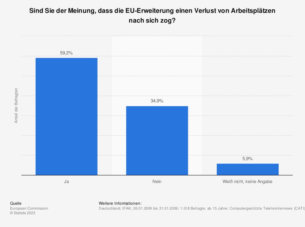 Statistik: Sind Sie der Meinung, dass die EU-Erweiterung einen Verlust von Arbeitsplätzen nach sich zog? | Statista