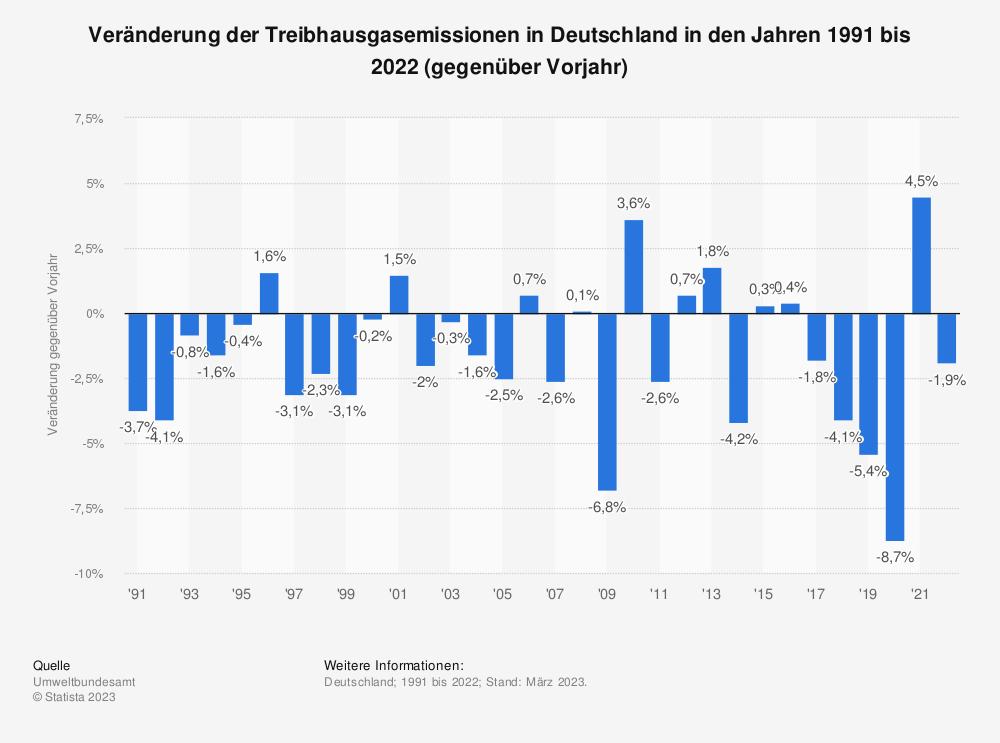 Statistik: Veränderung der Treibhausgasemissionen in Deutschland in den Jahren 1991 bis 2020 (gegenüber Vorjahr)   Statista